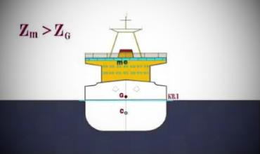 Trim and Stability — остойчивость судна