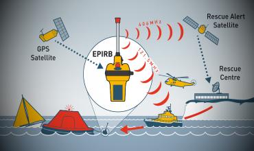 Аварийный радио буй — EPIRB
