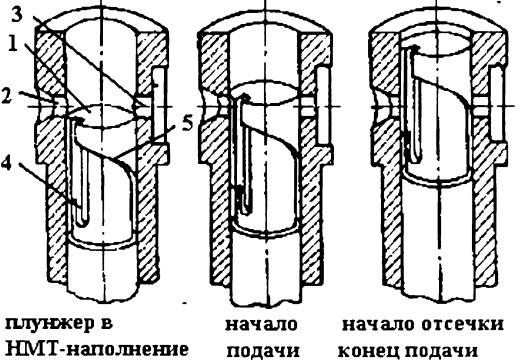 Геометрические фазы подачи