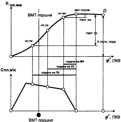 Кривые хода плунжера h и его скорости С