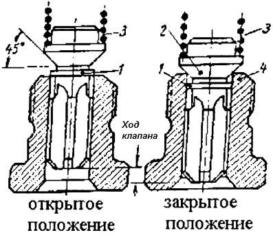 Нагнетательный клапан с разгрузочным пояском