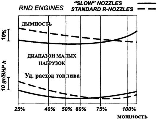 Сопоставление показателей работы на распылителях стандартных и малых нагрузок