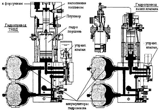 Сервоприводы ТНВД и выхлопного клапана