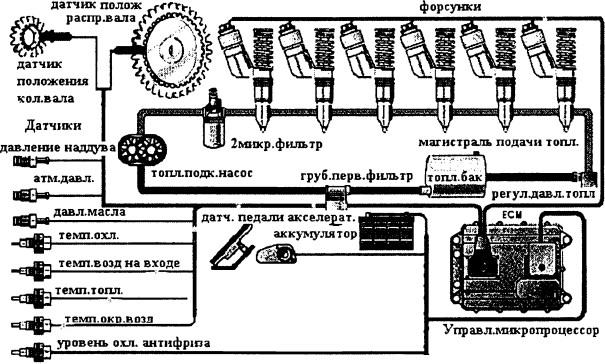 Схема системы электронного управления Катерпиллар
