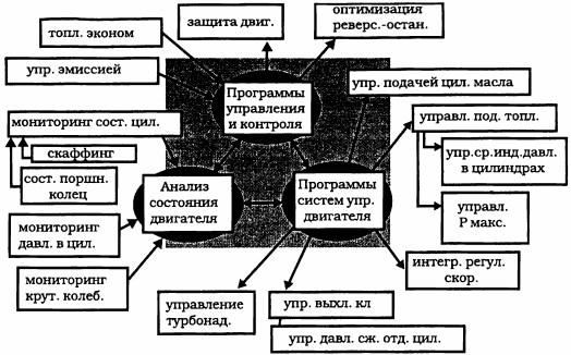 Блок-схема программ управления