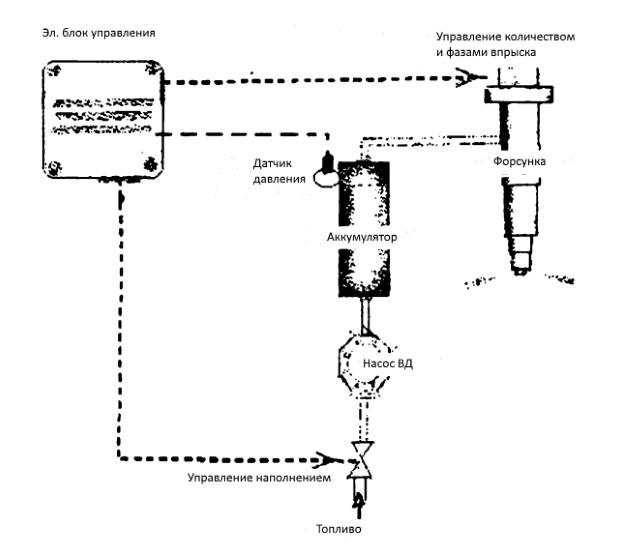 Аккумуляторная система топливоподачи