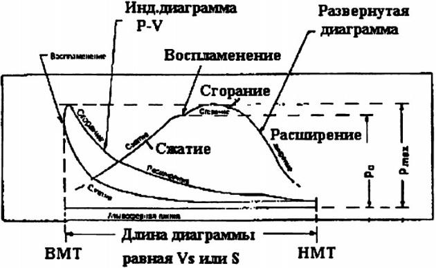 Индикаторная диаграмма двигателя МАН-БВ KL-MC