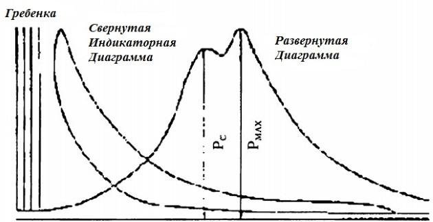 Индикаторная диаграмма двигателя МАН-БВ SMC