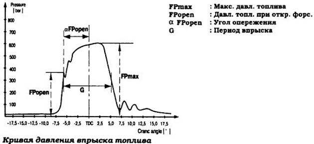 Обработка диаграмм давления газов и топлива