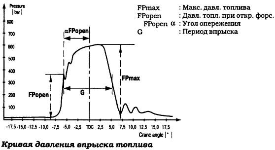 Пример представления информации на основе сопоставления эталонных кривых с действительными