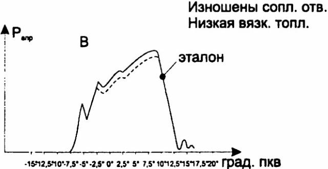 Примеры нарушений в работе топливной аппаратуры