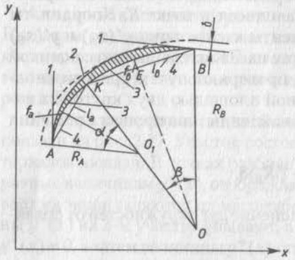 Аппроксимация кубического полинома дугами окружностей