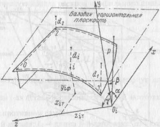 К проверке формы бортовой секции