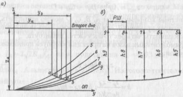 К расчету контура стрингера, перпендикулярного ОП