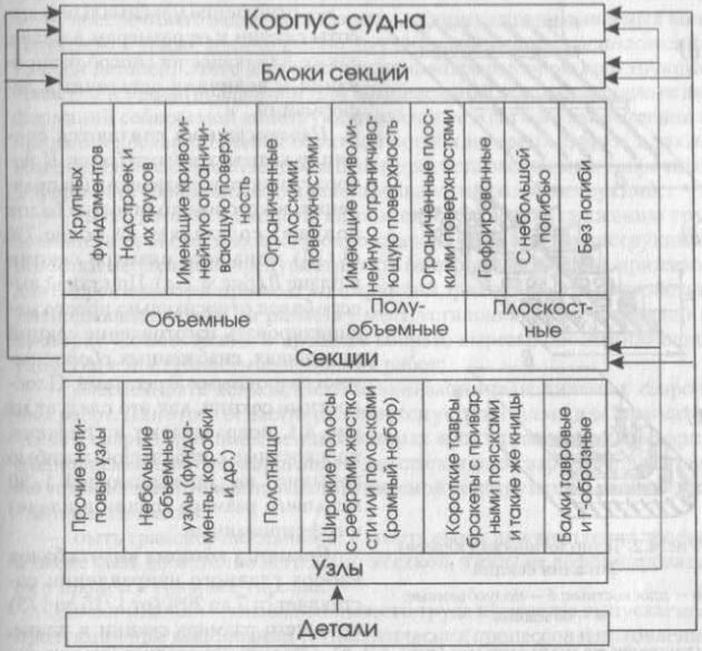 Конструктивно-технологическая классификация сборочных единиц корпуса судна