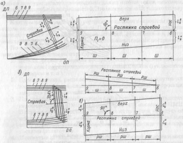 Определение формы и размеров днищевого стрингера