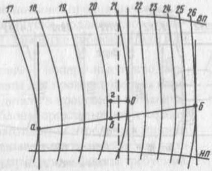 Определение стрелки минимального продольного выгиба листа