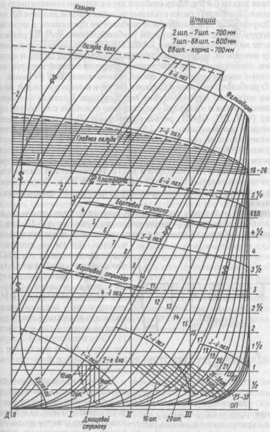 Проекция «корпус» (носовая часть) масштабной плазовой разбивки
