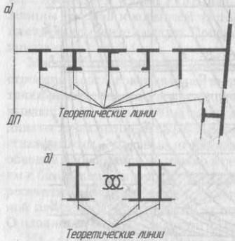 Расположение толщины элементов конструкций относительно теоретических линий