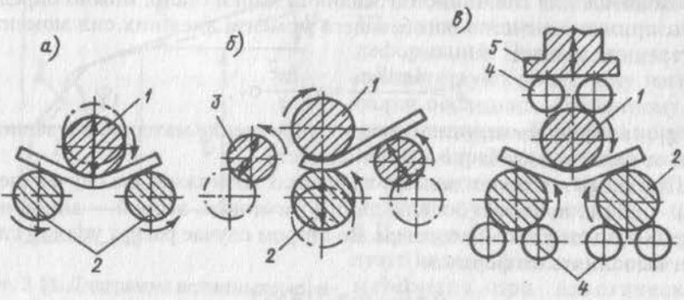 Схема гибки листов на листогибочных вальцах