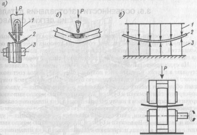 Схема гибки листов на станках ЛГС