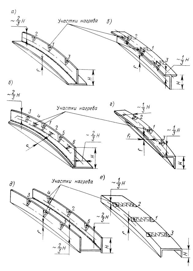 Схема правки продольного изгиба сварных и катанных балок