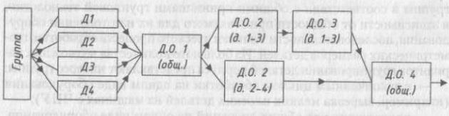 Схема типового маршрута обработки деталей с общим многооперационным циклом