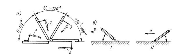 Способы сварки в зависимости от положения швов (а) и электрода в пространстве (б)