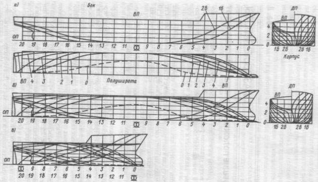 Теоретический чертеж корпуса судна