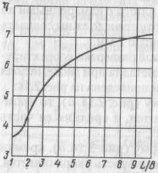 Зависимость коэффициента η от соотношения длины L и ширины В детали