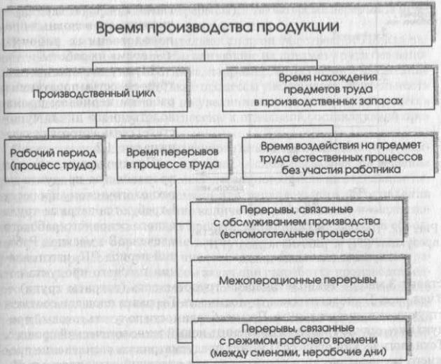 Структура времени производства продукции