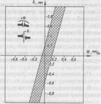 Диаграмма δ-φ