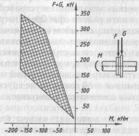 Диаграмма F-M