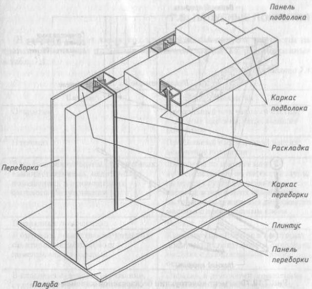 Фрагмент каркасной конструкции обстройки судового помещения