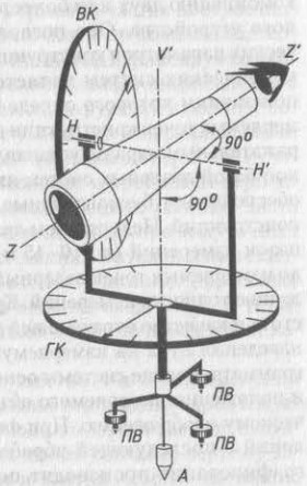 Геометрическая схема теодолита