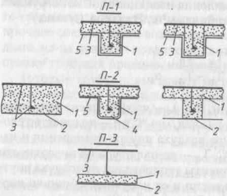 Конструктивно-технологические типы тепловой изоляции