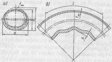 Схема деформации стенок труб при холодной гибке на трубогибочных станках