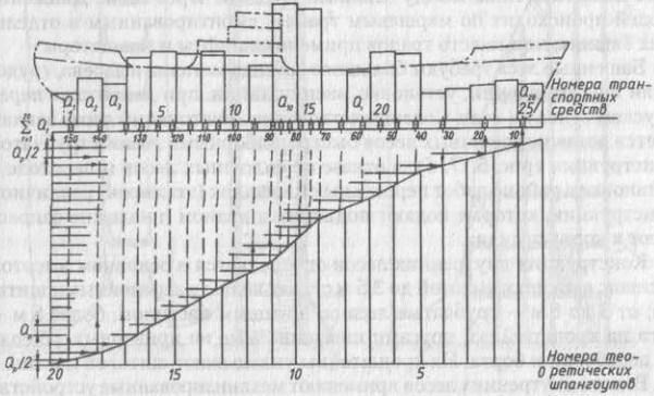 Схема определения базового расположения опор по интегральной кривой спусковой массы судна