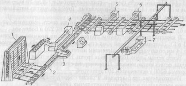 Схема поточной автоматизированной линии изготовления труб