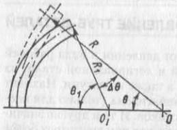 Схема пружинения трубы после снятия нагрузки