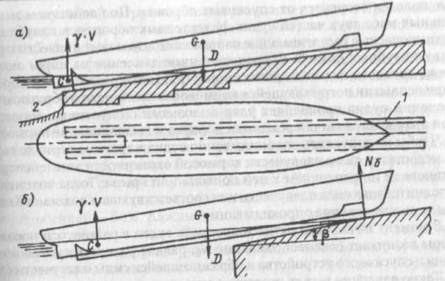 Спуск судна с продольного наклонного стапеля и периода спуска