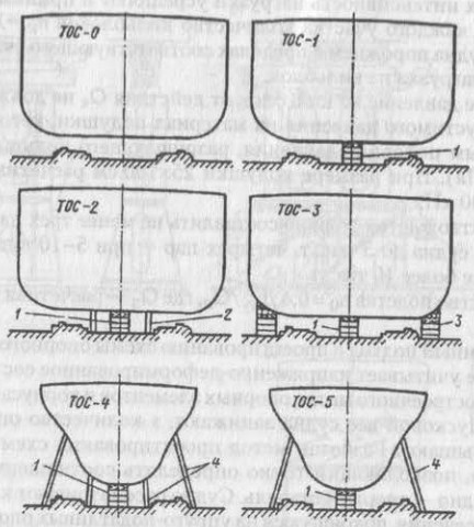 Типовые опорные схемы по ширине судна