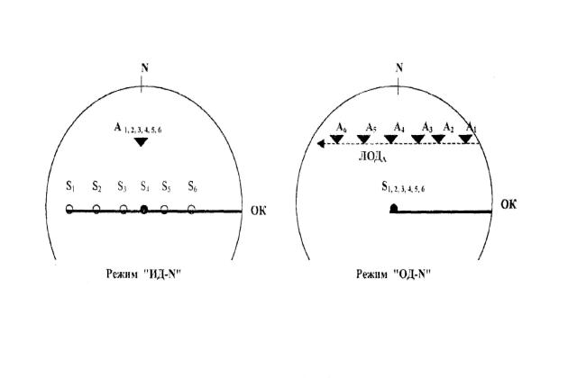 Закономерность перемещения эхо-сигнала