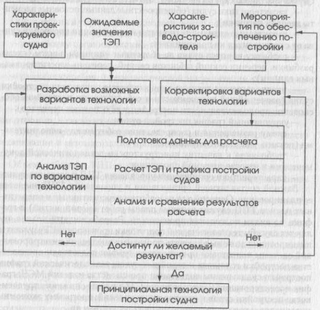 Алгоритм выбора организационно-технологической схемы постройки судна