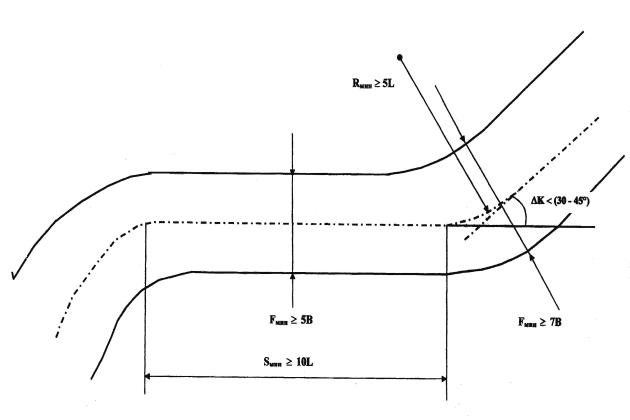 Геометрические характеристики «Безопасного фарватера» при одностороннем движении