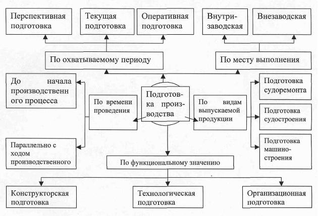 Классификация видов подготовки производства