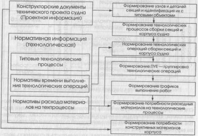 Основные направления развития ТПП