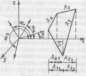 Схема перевода пространственной размерной цепи в систему плоских цепей с параллельными звеньями