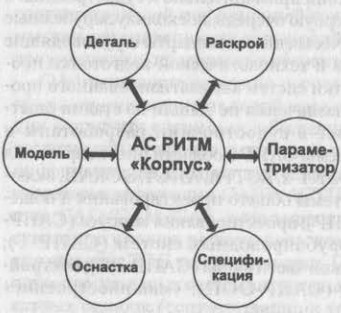 Состав модулей АС РИТМ «Корпус»