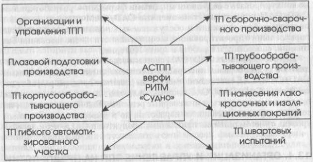 Структура АСТПП верфи РИТМ «Судно»